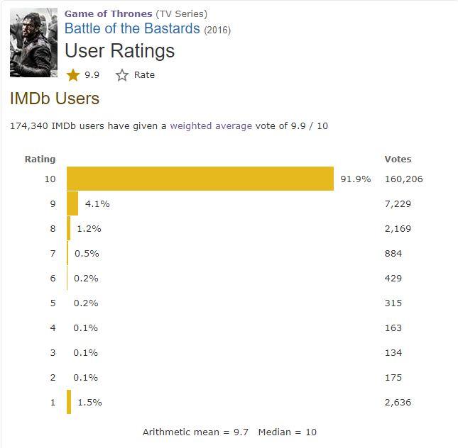 Game of Thrones Best Episode Rating