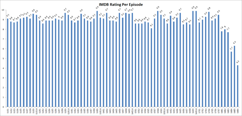 Game of Thrones Episodes Rating